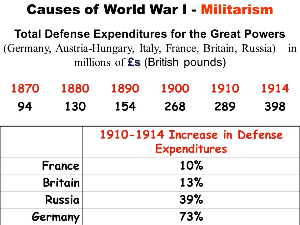 Causes of World War ICauses of World War I - MANIAMANIA ilitarism ilitarism – policy of building up strong military forces to prepare for war llianceslliances - agreements between nations to aid and protect one another ationalismationalism – pride in or devotion to one's country mperialism mperialism – when one country takes over another country economically and politically ssassinationssassination – murder of Austrian Archduke Franz Ferdinand MANIA