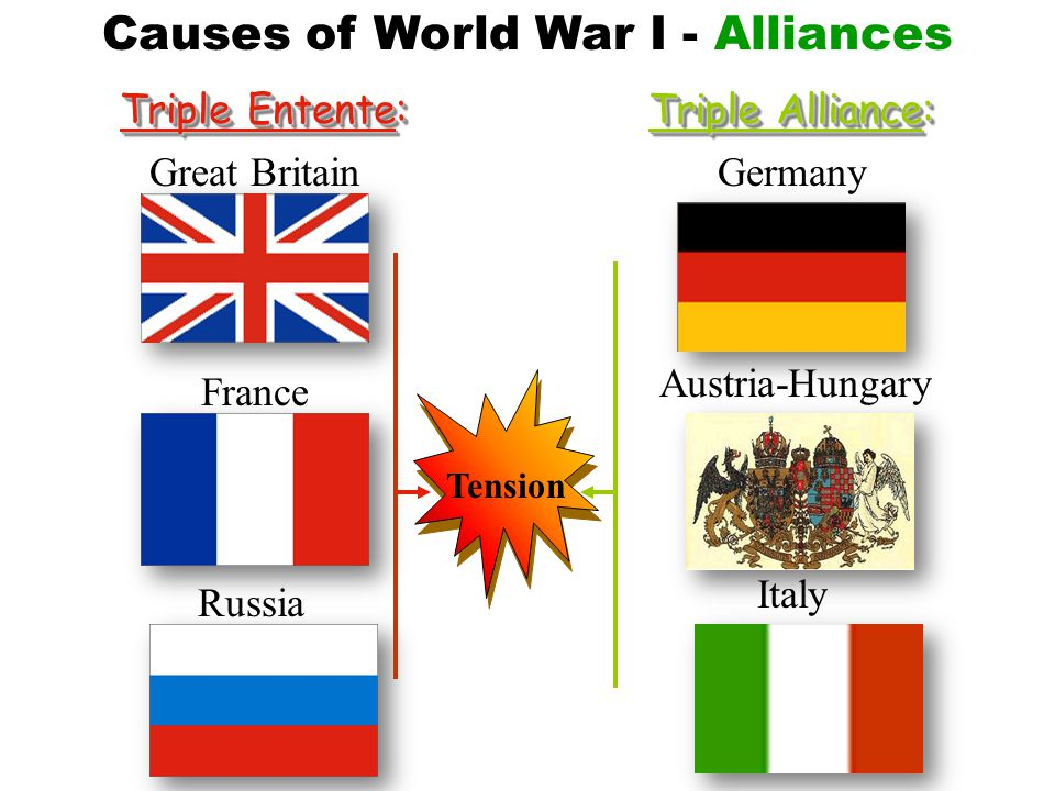 1910-1914 Increase in Defense Expenditures France10% Britain13% Russia39% Germany73% 187018801890190019101914 94130154268289398 Causes of World War I - Militarism £s Total Defense Expenditures for the Great Powers (Germany, Austria-Hungary, Italy, France, Britain, Russia) in millions of £s (British pounds)