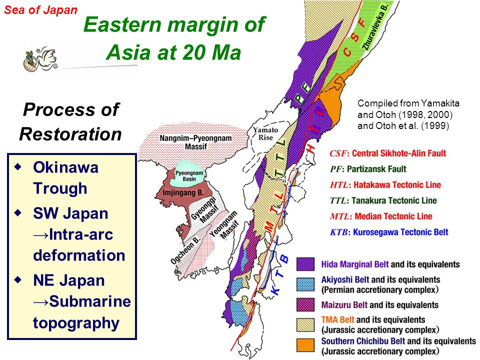 ◆ Okinawa Trough ◆ SW Japan →Intra-arc deformation ◆ NE Japan →Submarine topography Eastern margin of Asia at 20 Ma Process of Restoration Compiled from Yamakita and Otoh (1998, 2000) and Otoh et al.