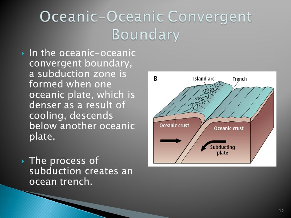  In the oceanic-oceanic convergent boundary, a subduction zone is formed when one oceanic plate, which is denser as a result of cooling, descends bel