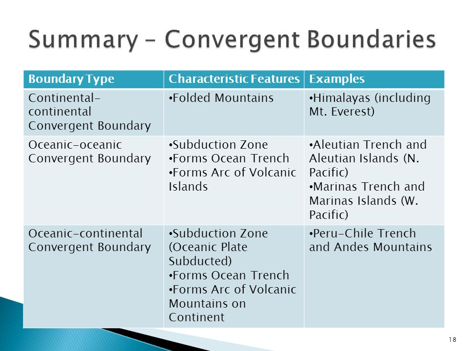 Boundary TypeCharacteristic FeaturesExamples Continental- continental Convergent Boundary Folded Mountains Himalayas (including Mt. Everest) Oceanic-o
