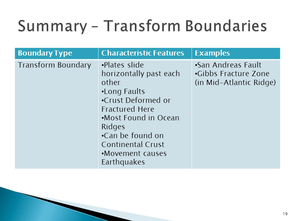 Boundary TypeCharacteristic FeaturesExamples Transform Boundary Plates slide horizontally past each other Long Faults Crust Deformed or Fractured Here