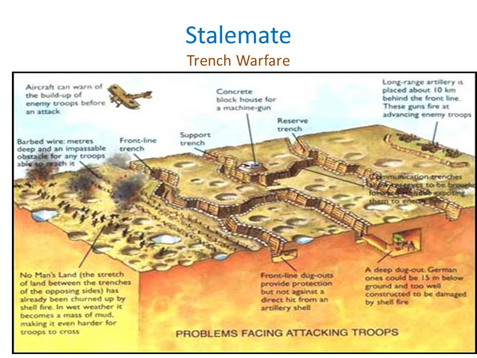 Stalemate Trench Warfare