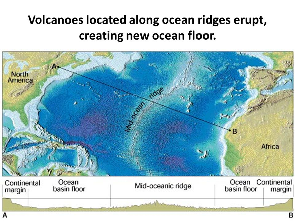 Volcanoes located along ocean ridges erupt, creating new ocean floor.