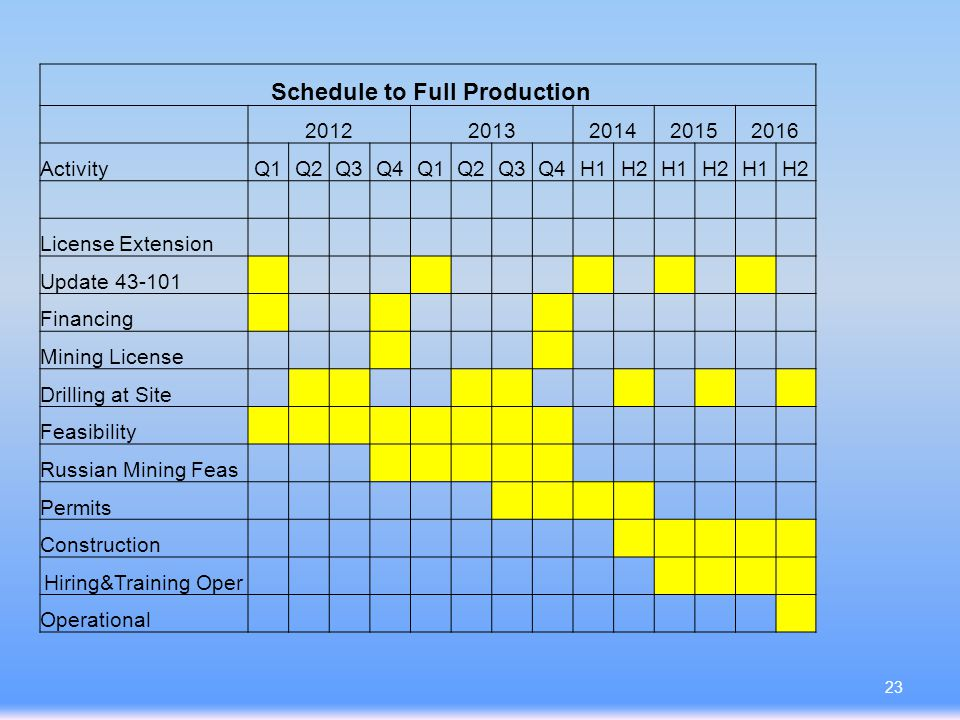Schedule to Full Production 20122013201420152016 ActivityQ1Q2Q3Q4Q1Q2Q3Q4H1H2H1H2H1H2 License Extension Update 43-101 Financing Mining License Drilling at Site Feasibility Russian Mining Feas Permits Construction Hiring&Training Oper Operational 23