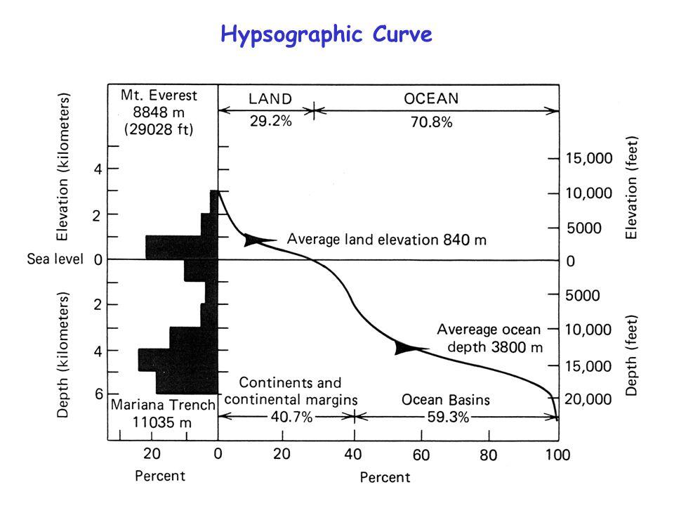 Hypsographic Curve