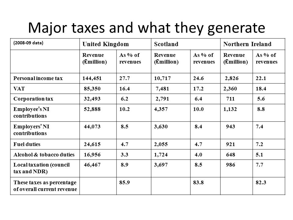 Major taxes and what they generate (2008-09 data) United KingdomScotlandNorthern Ireland Revenue ( £ million) As % of revenues Revenue ( £ million) As % of revenues Revenue ( £ million) As % of revenues Personal income tax144,45127.710,71724.6 2,82622.1 VAT 85,35016.4 7,48117.22,36018.4 Corporation tax 32,493 6.2 2,791 6.4 711 5.6 Employee ' s NI contributions 52,88810.24,35710.01,132 8.8 Employers ' NI contributions 44,073 8.53,630 8.4 9437.4 Fuel duties 24,615 4.72,055 4.7 9217.2 Alcohol & tobacco duties 16,956 3.31,724 4.0 6485.1 Local taxation (council tax and NDR) 46,467 8.93,697 8.5 9867.7 These taxes as percentage of overall current revenue 85.983.882.3