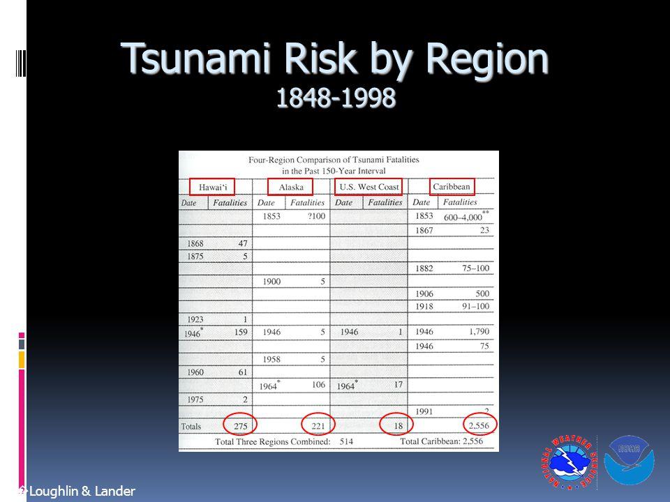 Tsunami Risk by Region 1848-1998 O � Loughlin & Lander
