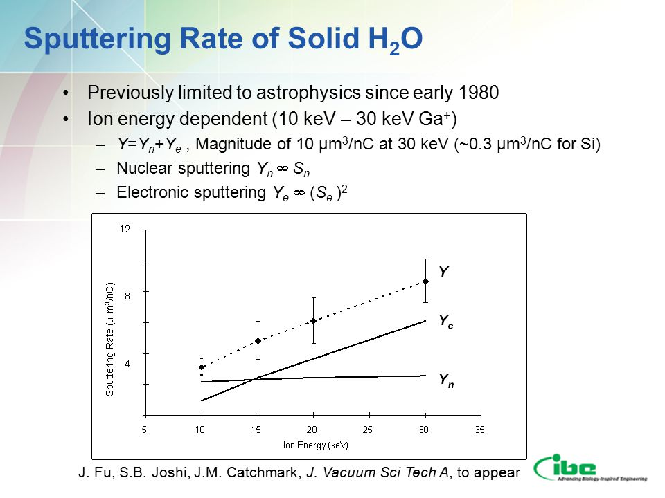 Sputtering Rate of Solid H 2 O Previously limited to astrophysics since early 1980 Ion energy dependent (10 keV – 30 keV Ga + ) –Y=Y n +Y e, Magnitude of 10 µm 3 /nC at 30 keV (~0.3 µm 3 /nC for Si) –Nuclear sputtering Y n  S n –Electronic sputtering Y e  (S e ) 2 J.