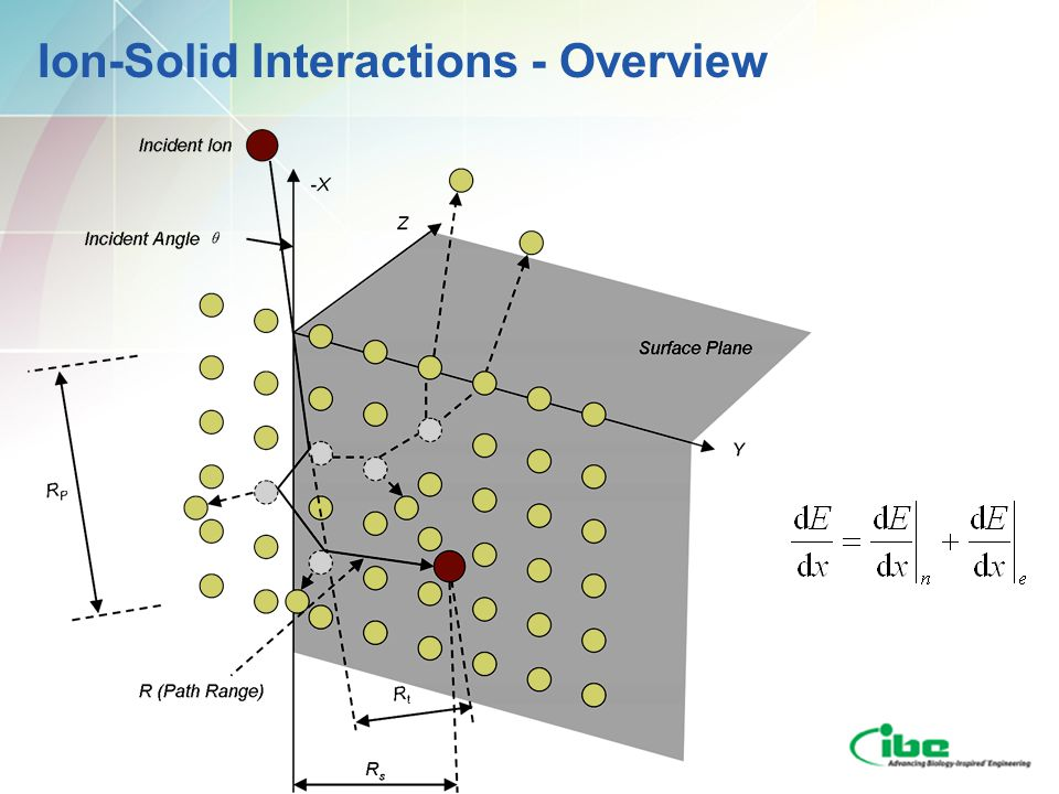 Ion-Solid Interactions - Overview