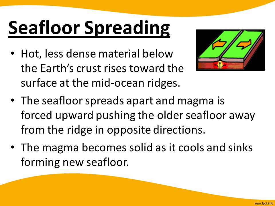 Seafloor Spreading Hot, less dense material below the Earth's crust rises toward the surface at the mid-ocean ridges. The seafloor spreads apart and m