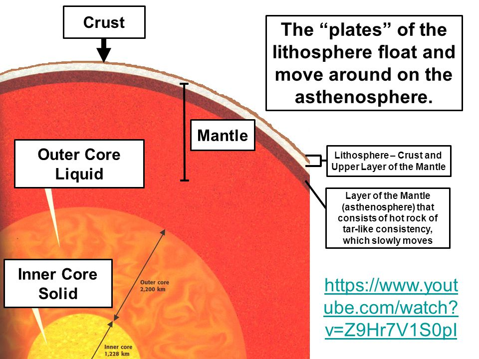 Inner Core Solid Outer Core Liquid Mantle Crust Lithosphere – Crust and Upper Layer of the Mantle Layer of the Mantle (asthenosphere) that consists of