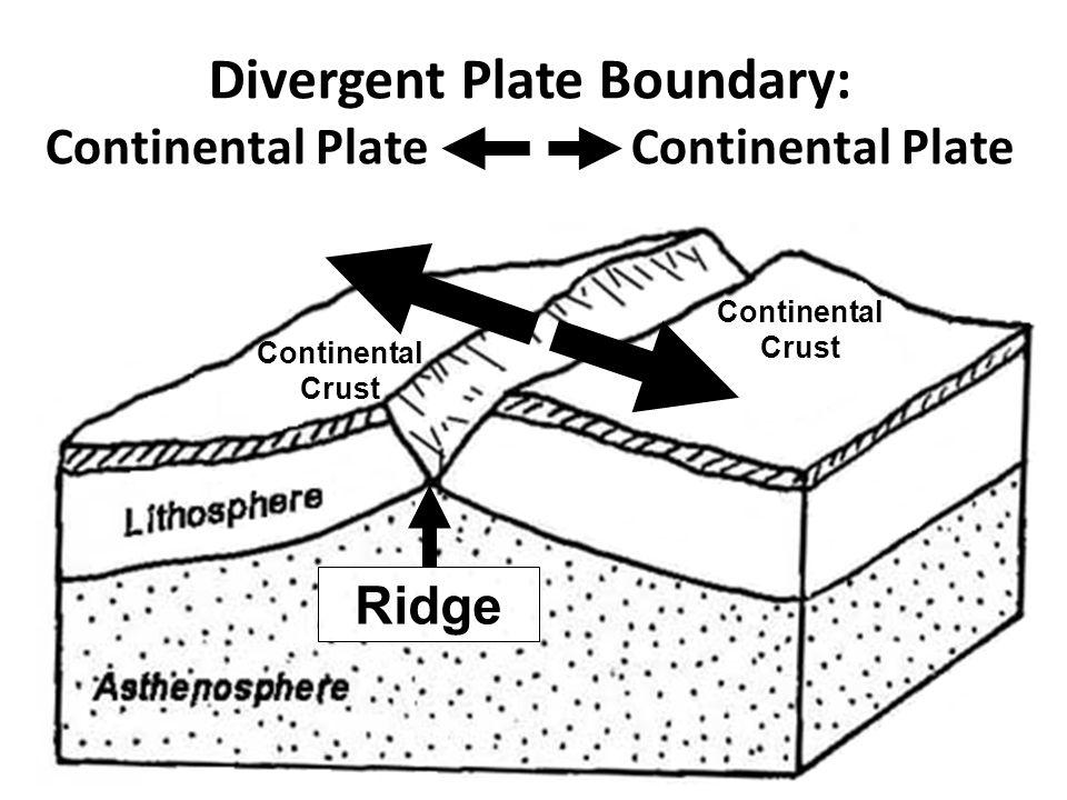 Divergent Plate Boundary: Continental Plate Continental Plate Continental Crust Continental Crust Ridge