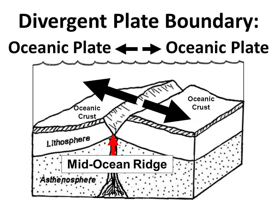 Divergent Plate Boundary: Oceanic Plate Oceanic Crust Oceanic Crust Mid-Ocean Ridge