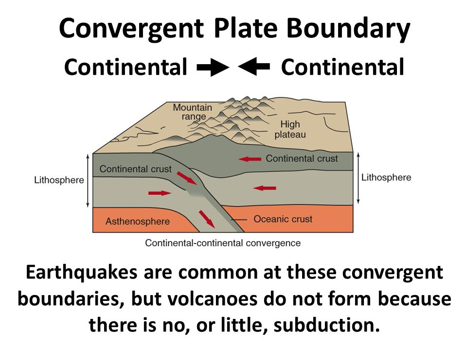 Earthquakes are common at these convergent boundaries, but volcanoes do not form because there is no, or little, subduction.