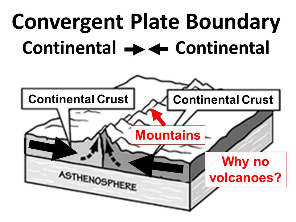 Convergent Plate Boundary Continental Continental Continental Crust Why no volcanoes? Mountains