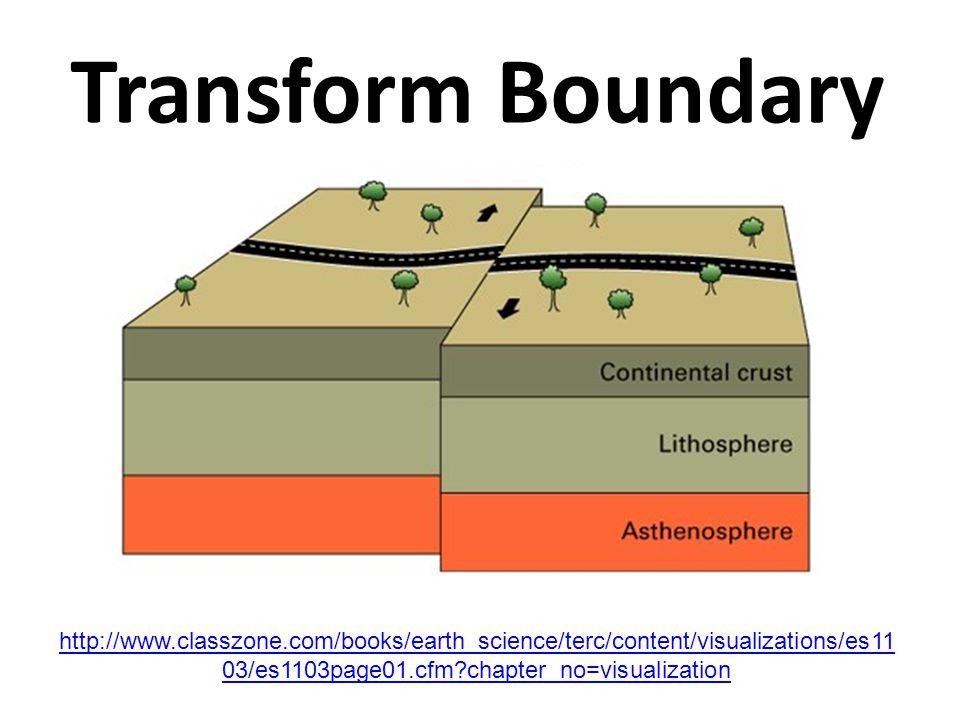 Transform Boundary http://www.classzone.com/books/earth_science/terc/content/visualizations/es11 03/es1103page01.cfm?chapter_no=visualization