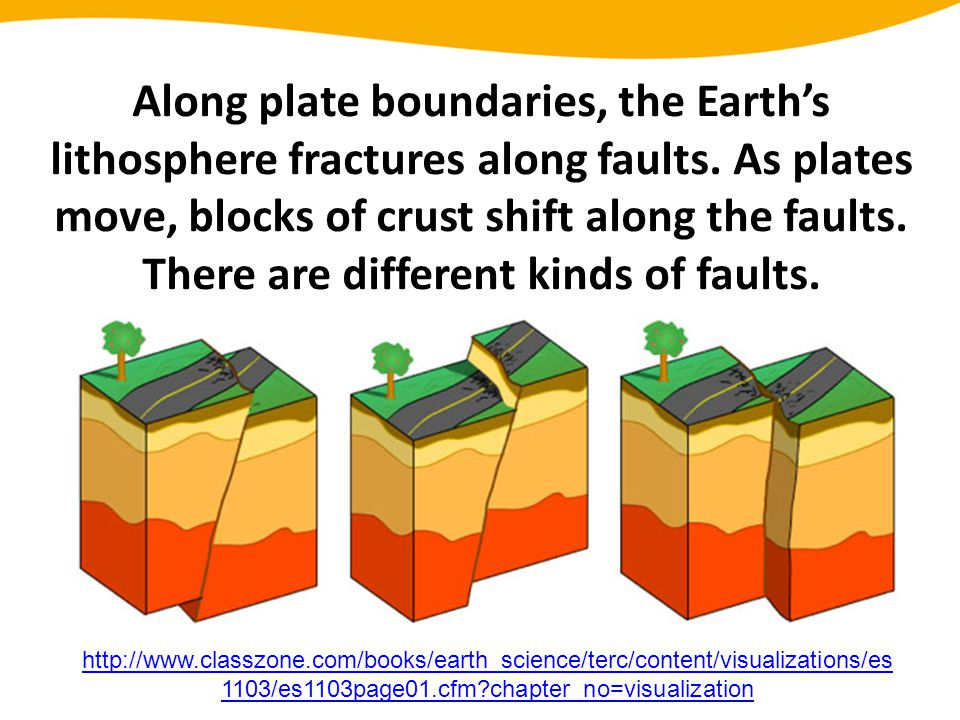 Along plate boundaries, the Earth's lithosphere fractures along faults. As plates move, blocks of crust shift along the faults. There are different ki