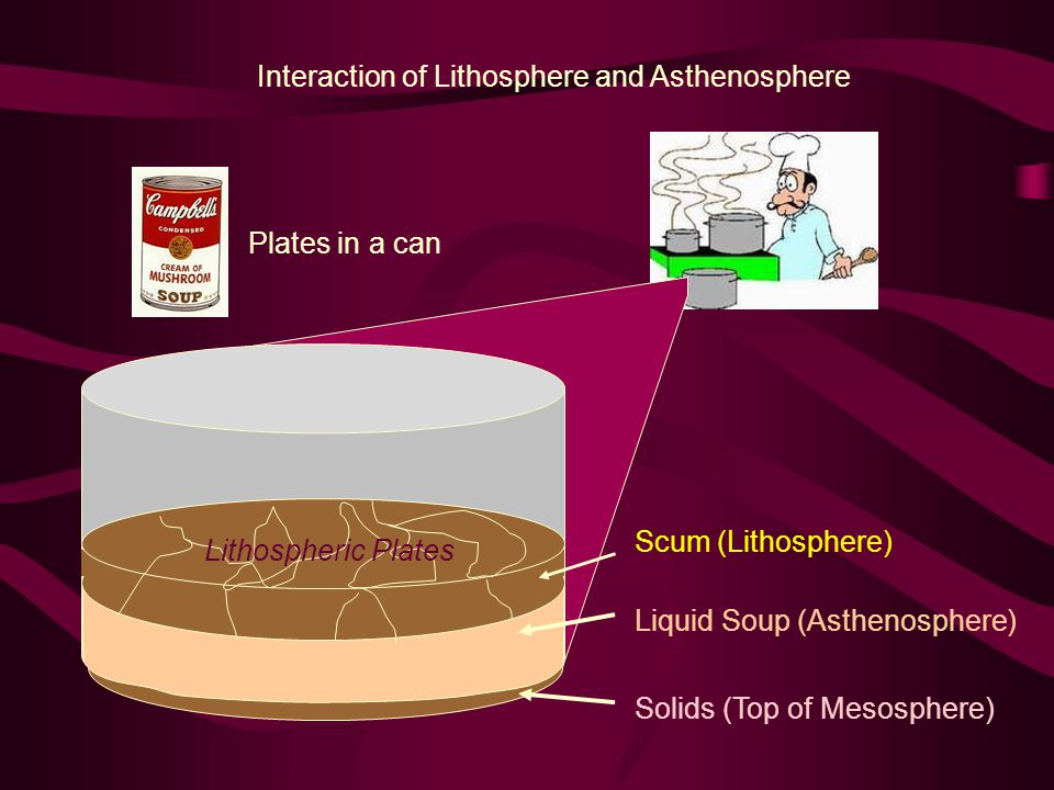 Scum (Lithosphere) Liquid Soup (Asthenosphere) Solids (Top of Mesosphere) Plates in a can Interaction of Lithosphere and Asthenosphere Lithospheric Plates