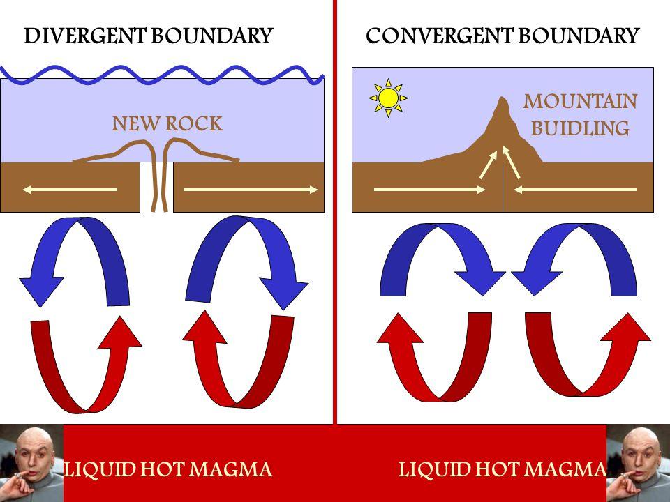 DIVERGENT BOUNDARYCONVERGENT BOUNDARY LIQUID HOT MAGMA NEW ROCK LIQUID HOT MAGMA MOUNTAIN BUIDLING