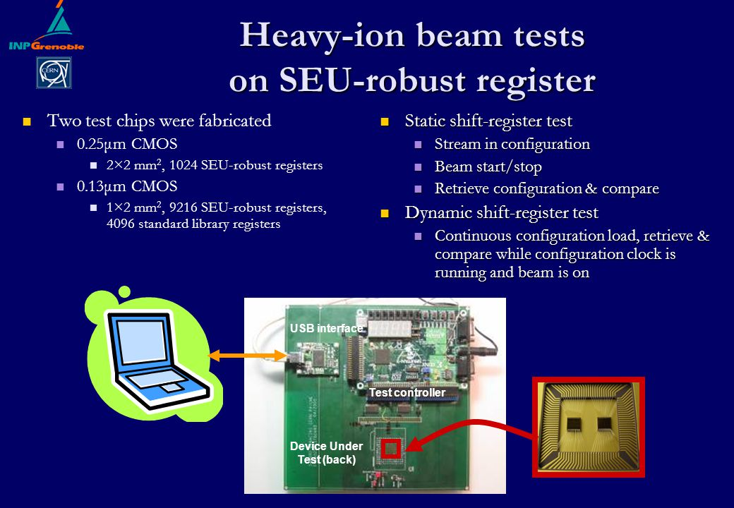 Heavy-ion beam tests on SEU-robust register Static shift-register test Static shift-register test Stream in configuration Stream in configuration Beam start/stop Beam start/stop Retrieve configuration & compare Retrieve configuration & compare Dynamic shift-register test Dynamic shift-register test Continuous configuration load, retrieve & compare while configuration clock is running and beam is on Continuous configuration load, retrieve & compare while configuration clock is running and beam is on Two test chips were fabricated 0.25μm CMOS 2×2 mm 2, 1024 SEU-robust registers 0.13μm CMOS 1×2 mm 2, 9216 SEU-robust registers, 4096 standard library registers Test controller USB interface Device Under Test (back)