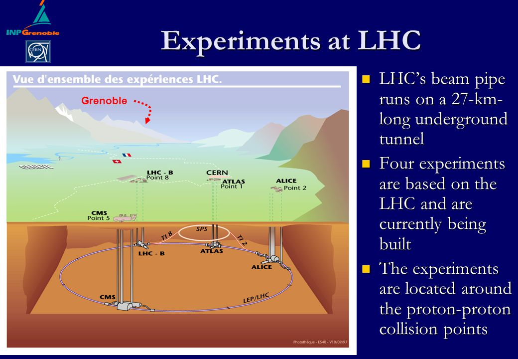 Experiments at LHC LHC's beam pipe runs on a 27-km- long underground tunnel LHC's beam pipe runs on a 27-km- long underground tunnel Four experiments are based on the LHC and are currently being built Four experiments are based on the LHC and are currently being built The experiments are located around the proton-proton collision points The experiments are located around the proton-proton collision points Grenoble