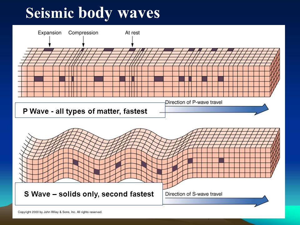 Seismic body waves S Wave – solids only, second fastest P Wave - all types of matter, fastest