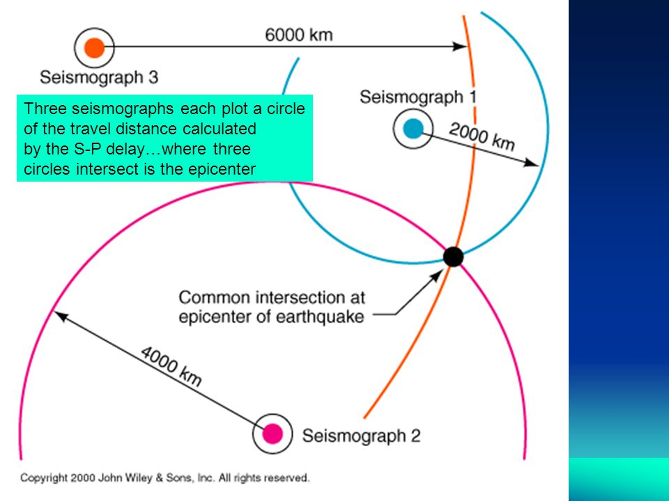 Three seismographs each plot a circle of the travel distance calculated by the S-P delay…where three circles intersect is the epicenter