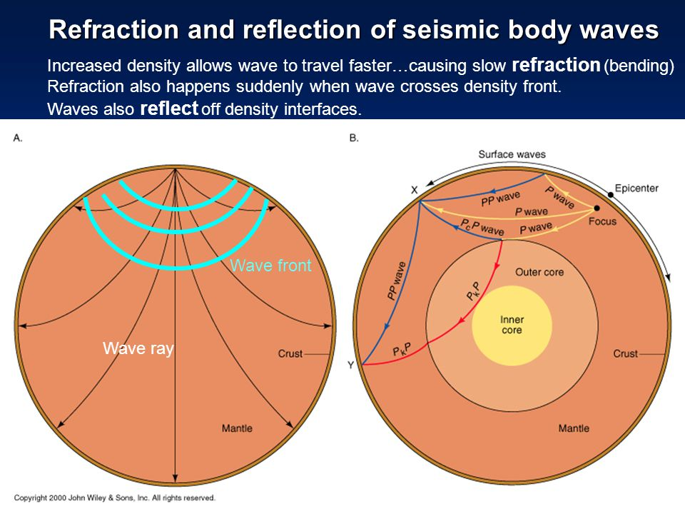 Refraction and reflection of seismic body waves Increased density allows wave to travel faster…causing slow refraction (bending) Refraction also happe