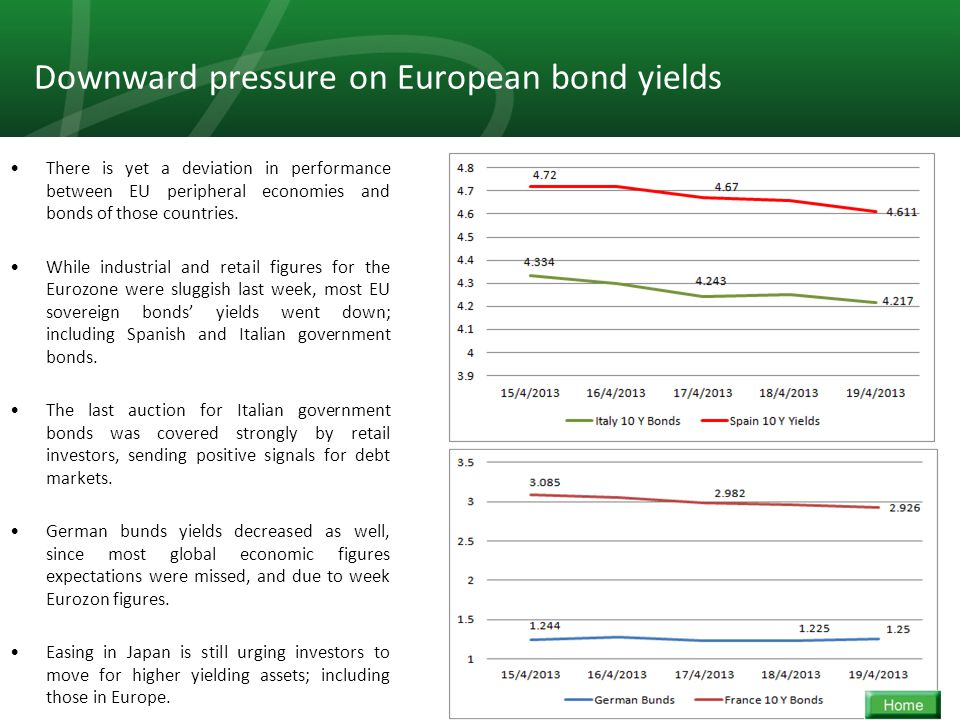 5 Downward pressure on European bond yields There is yet a deviation in performance between EU peripheral economies and bonds of those countries.