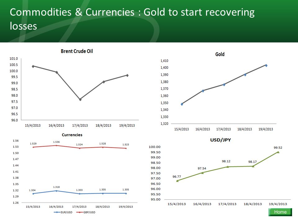 8 Commodities & Currencies : Gold to start recovering losses