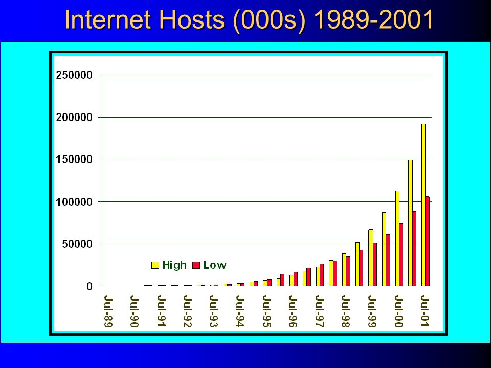 Internet Hosts (000s) 1989-2001