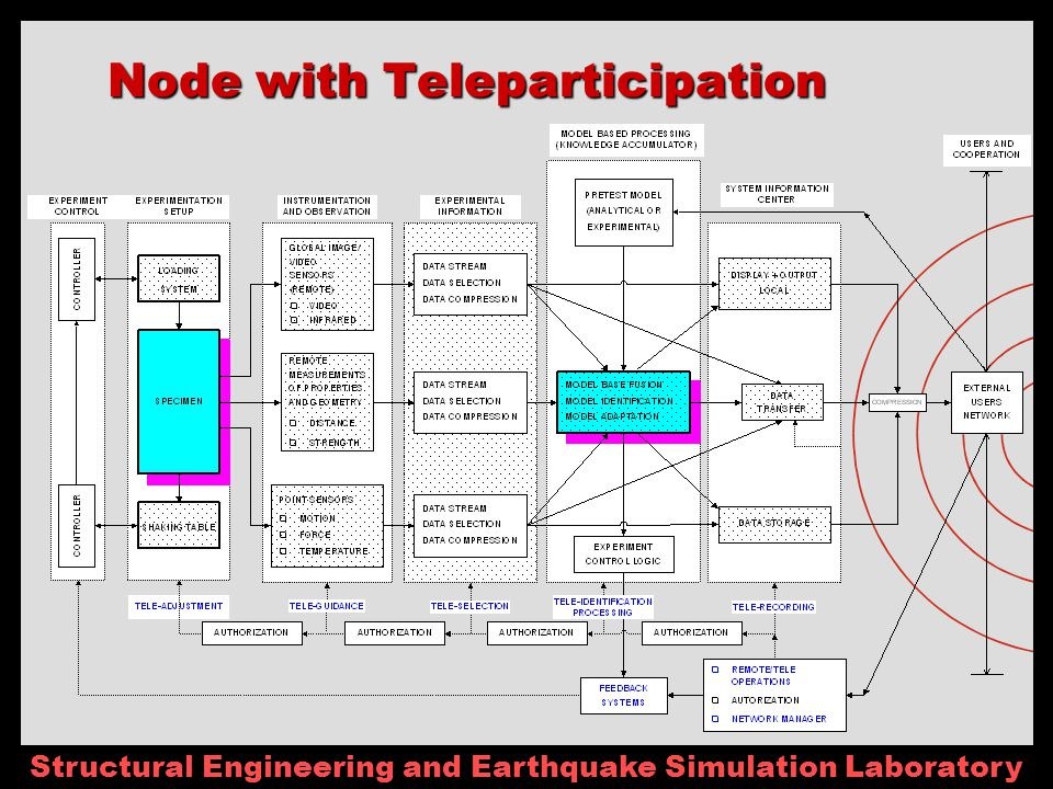 Structural Engineering and Earthquake Simulation Laboratory Node with Teleparticipation