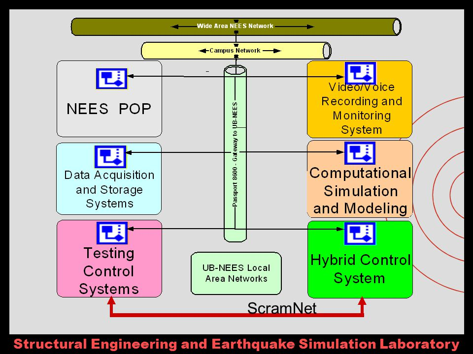 Structural Engineering and Earthquake Simulation Laboratory ScramNet