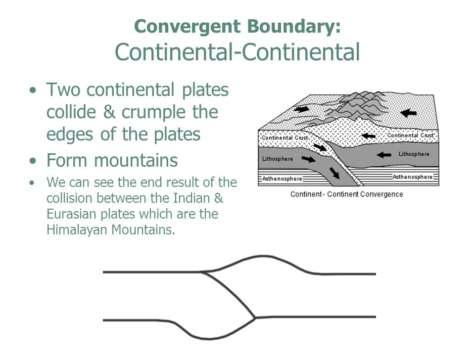 Convergent Boundary: Continental-Continental Two continental plates collide & crumple the edges of the plates Form mountains We can see the end result