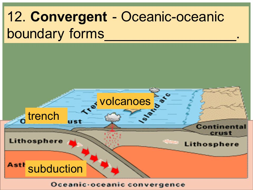 12. Convergent - Oceanic-oceanic boundary forms_________________. subduction trench volcanoes