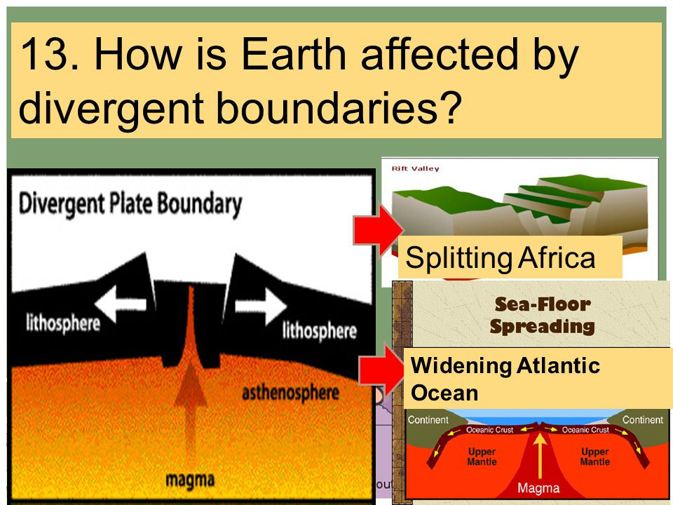 Splitting Africa Widening Atlantic Ocean 13. How is Earth affected by divergent boundaries