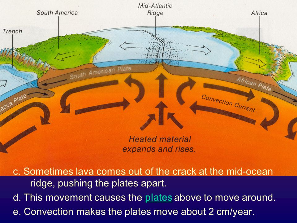 c. Sometimes lava comes out of the crack at the mid-ocean ridge, pushing the plates apart.