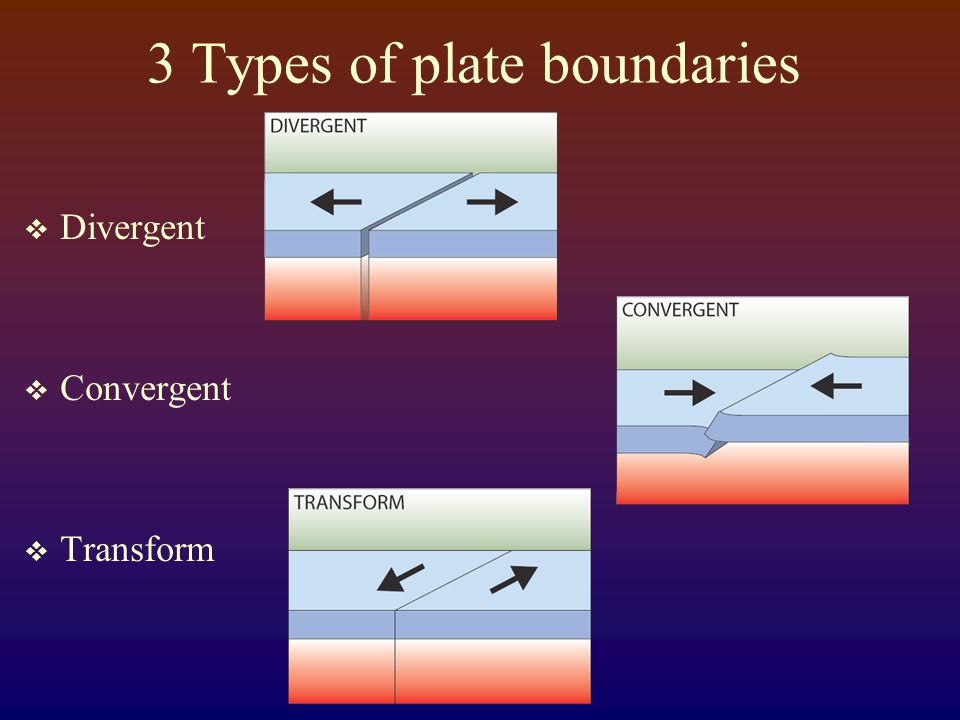 3 Types of plate boundaries  Divergent  Convergent  Transform