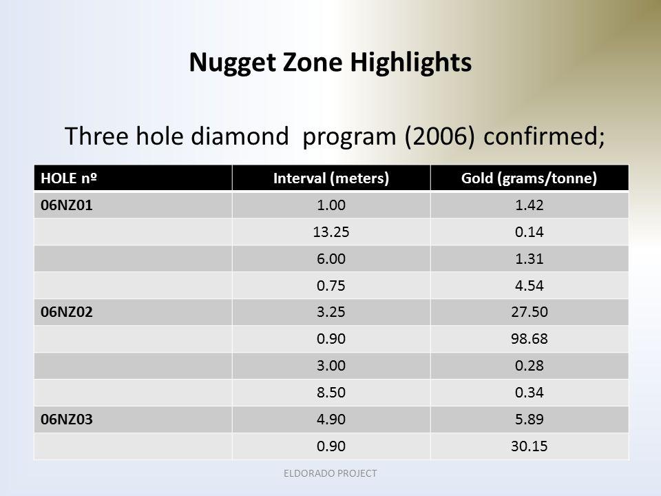 Nugget Zone Highlights Three hole diamond program (2006) confirmed; HOLE nºInterval (meters)Gold (grams/tonne) 06NZ011.001.42 13.250.14 6.001.31 0.754.54 06NZ023.2527.50 0.9098.68 3.000.28 8.500.34 06NZ034.905.89 0.9030.15 ELDORADO PROJECT