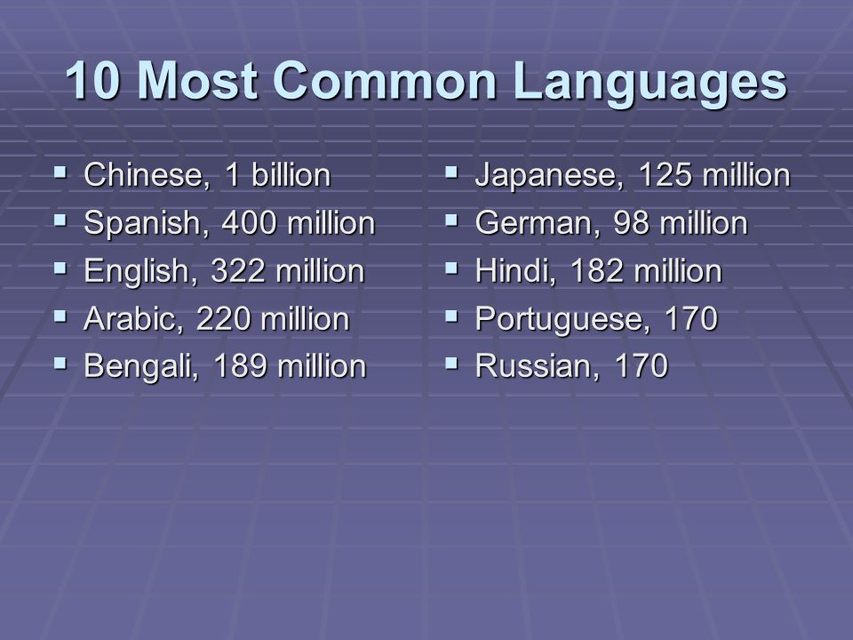 10 Most Common Languages  Chinese, 1 billion  Spanish, 400 million  English, 322 million  Arabic, 220 million  Bengali, 189 million  Japanese, 125 million  German, 98 million  Hindi, 182 million  Portuguese, 170  Russian, 170