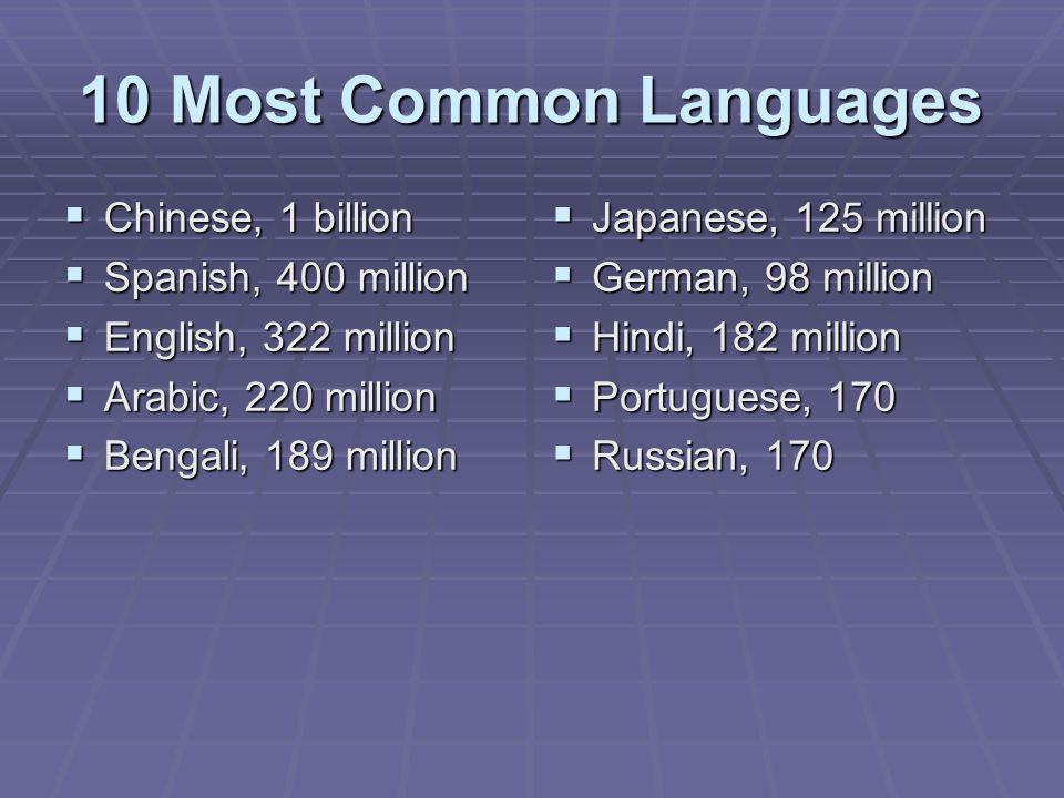 10 Most Common Languages  Chinese, 1 billion  Spanish, 400 million  English, 322 million  Arabic, 220 million  Bengali, 189 million  Japanese, 1