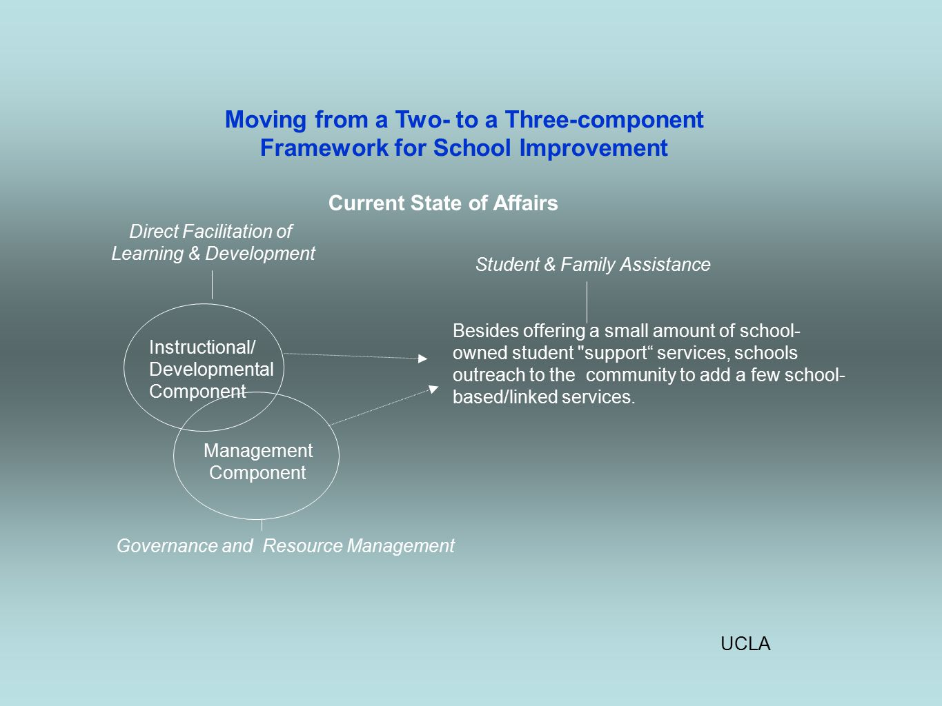 UCLA Moving from a Two- to a Three-component Framework for School Improvement Current State of Affairs Direct Facilitation of Learning & Development Student & Family Assistance Besides offering a small amount of school- owned student support services, schools outreach to the community to add a few school- based/linked services.