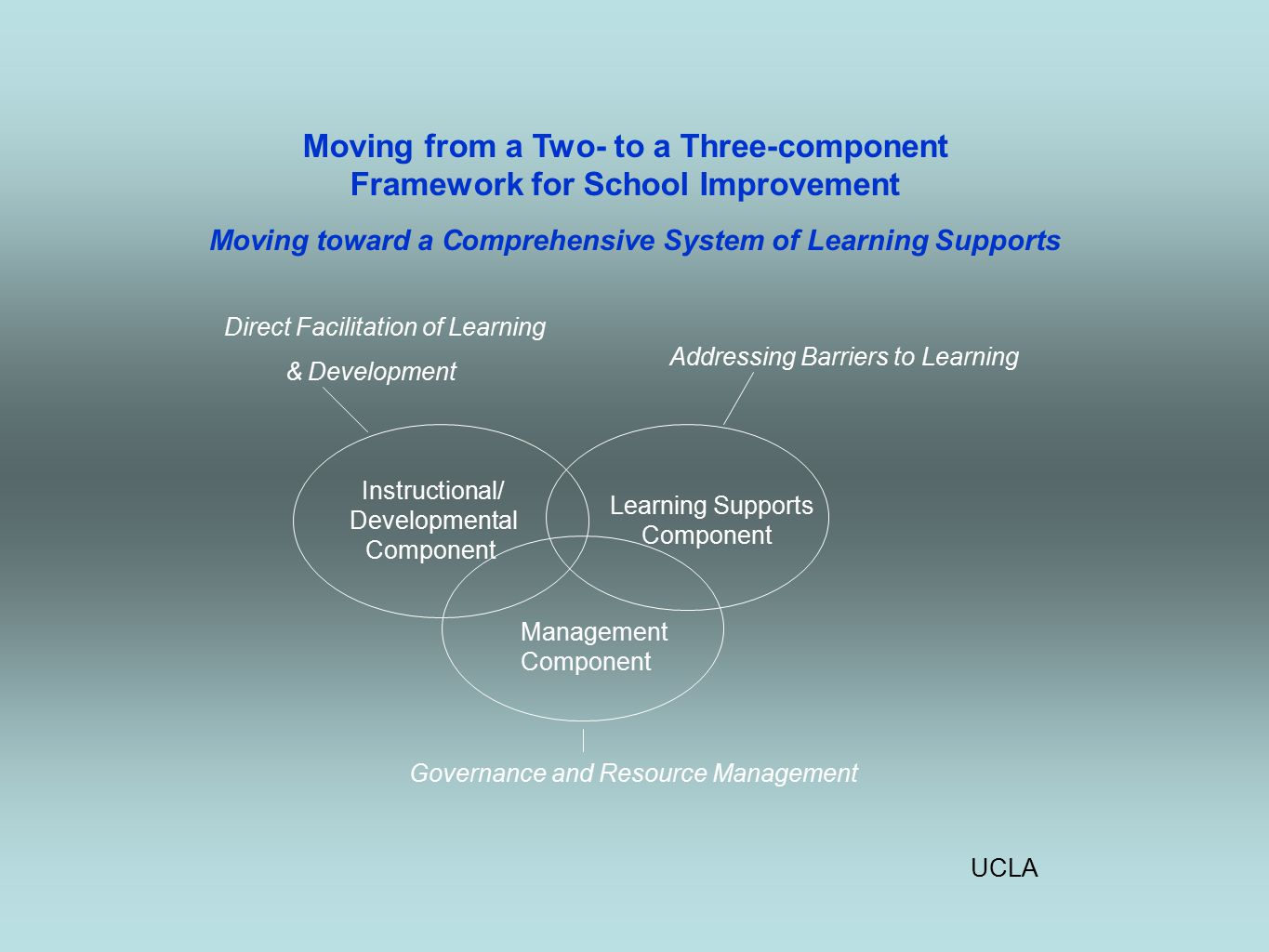 UCLA Moving from a Two- to a Three-component Framework for School Improvement Moving toward a Comprehensive System of Learning Supports Direct Facilitation of Learning & Development Addressing Barriers to Learning Instructional/ Developmental Component Learning Supports Component Management Component Governance and Resource Management