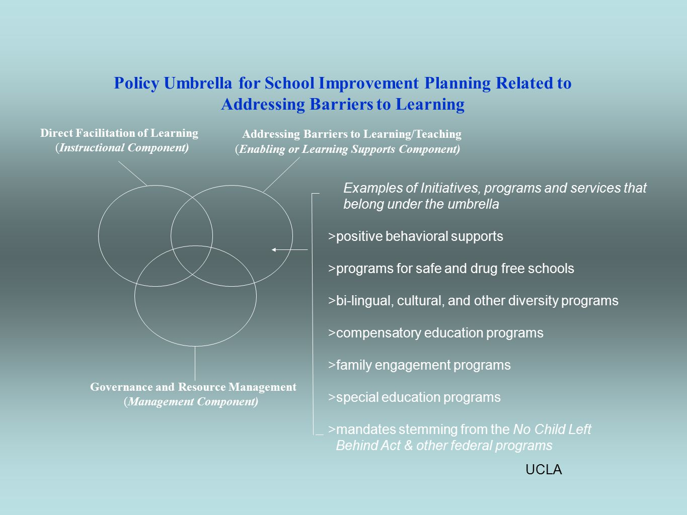 UCLA Governance and Resource Management (Management Component) Policy Umbrella for School Improvement Planning Related to Addressing Barriers to Learning Addressing Barriers to Learning/Teaching (Enabling or Learning Supports Component) Direct Facilitation of Learning (Instructional Component) Examples of Initiatives, programs and services that belong under the umbrella >positive behavioral supports >programs for safe and drug free schools >bi-lingual, cultural, and other diversity programs >compensatory education programs >family engagement programs >special education programs >mandates stemming from the No Child Left Behind Act & other federal programs