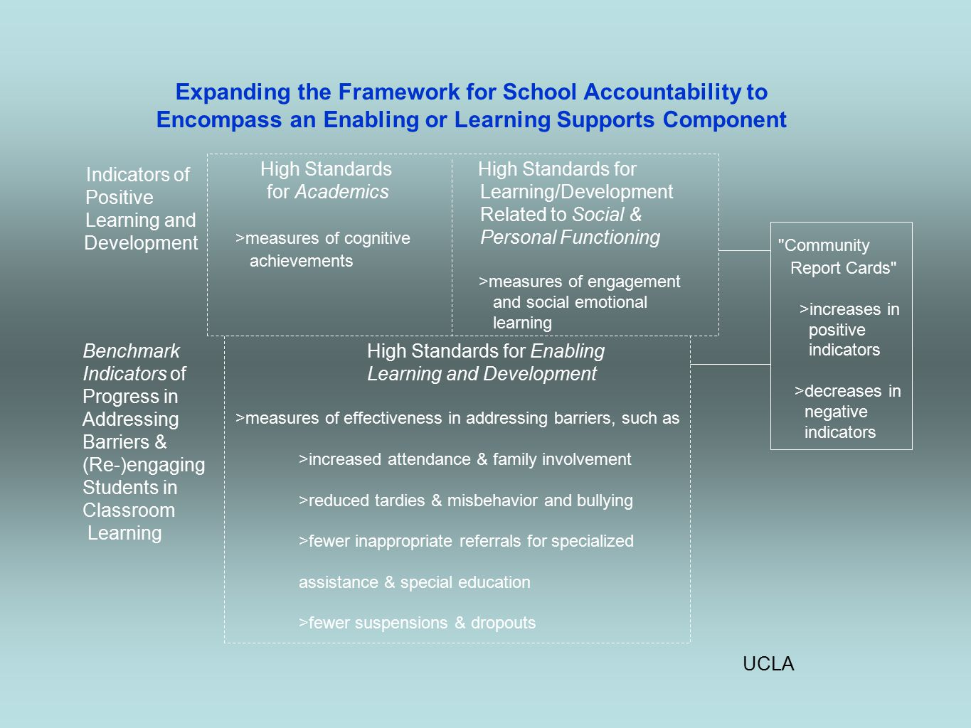 UCLA Expanding the Framework for School Accountability to Encompass an Enabling or Learning Supports Component Indicators of Positive Learning and Development High Standards for Academics >measures of cognitive achievements High Standards for Learning/Development Related to Social & Personal Functioning >measures of engagement and social emotional learning Community Report Cards >increases in positive indicators >decreases in negative indicators Benchmark Indicators of Progress in Addressing Barriers & (Re-)engaging Students in Classroom Learning High Standards for Enabling Learning and Development >measures of effectiveness in addressing barriers, such as >increased attendance & family involvement >reduced tardies & misbehavior and bullying >fewer inappropriate referrals for specialized assistance & special education >fewer suspensions & dropouts