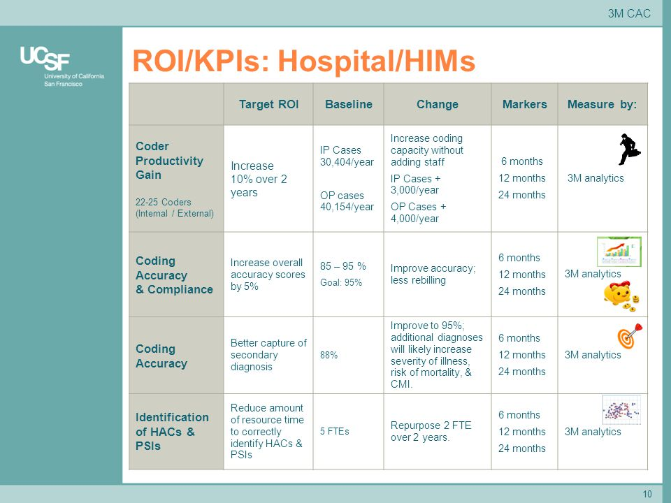 10 ROI/KPIs: Hospital/HIMs Target ROIBaselineChangeMarkersMeasure by: Coder Productivity Gain 22-25 Coders (Internal / External) Increase 10% over 2 years IP Cases 30,404/year OP cases 40,154/year Increase coding capacity without adding staff IP Cases + 3,000/year OP Cases + 4,000/year 6 months 12 months 24 months 3M analytics Coding Accuracy & Compliance Increase overall accuracy scores by 5% 85 – 95 % Goal: 95% Improve accuracy; less rebilling 6 months 12 months 24 months 3M analytics Coding Accuracy Better capture of secondary diagnosis 88% Improve to 95%; additional diagnoses will likely increase severity of illness, risk of mortality, & CMI.