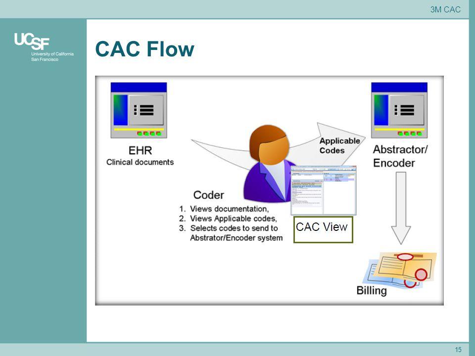 CAC Flow 15 3M CAC