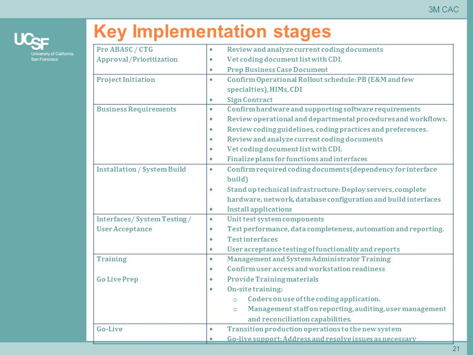 21 Key Implementation stages 3M CAC Pre ABASC / CTG Approval/Prioritization  Review and analyze current coding documents  Vet coding document list with CDI.