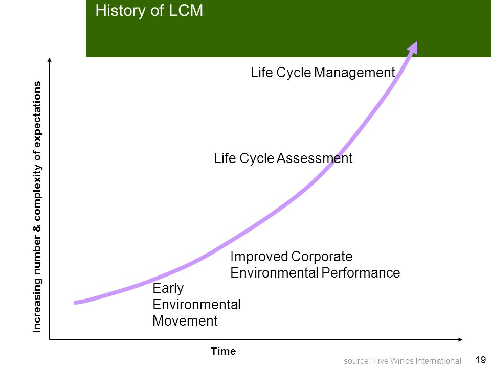 19 History of LCM Time Early Environmental Movement Improved Corporate Environmental Performance Life Cycle Assessment Life Cycle Management Increasing number & complexity of expectations Time source: Five Winds International